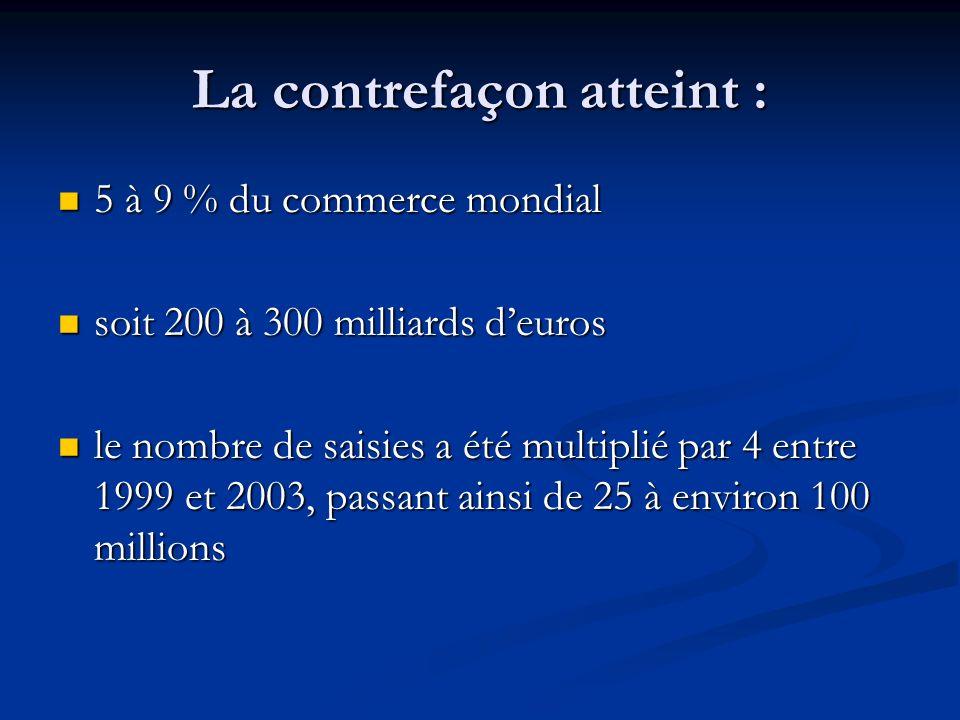La contrefaçon atteint : 5 à 9 % du commerce mondial 5 à 9 % du commerce mondial soit 200 à 300 milliards deuros soit 200 à 300 milliards deuros le no