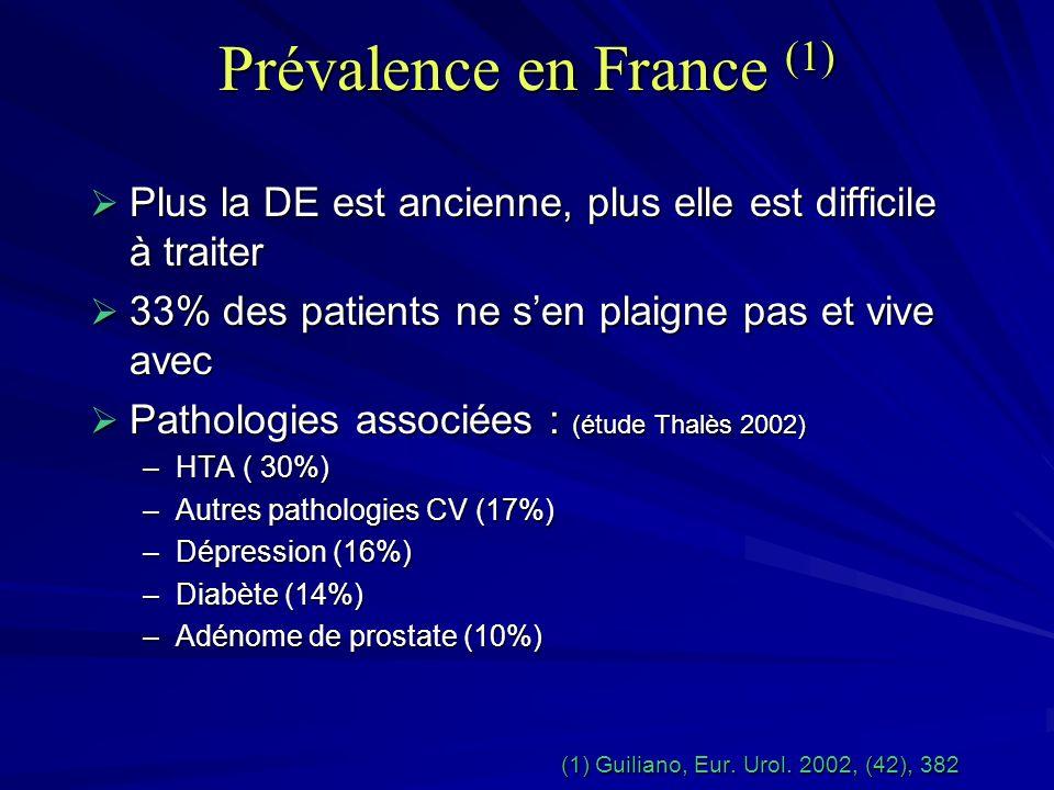 Prévalence en France (1) Prévalence en France (1) Plus la DE est ancienne, plus elle est difficile à traiter Plus la DE est ancienne, plus elle est di