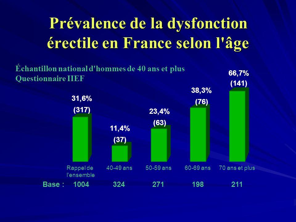 Prévalence de la dysfonction érectile en France selon l'âge Base : 1004 324 271 198 211 Échantillon national d'hommes de 40 ans et plus Questionnaire