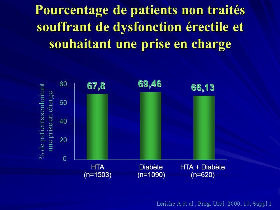 Pourcentage de patients non traités souffrant de dysfonction érectile et souhaitant une prise en charge 0 20 40 60 80 HTA (n=1503) Diabète (n=1090) HT