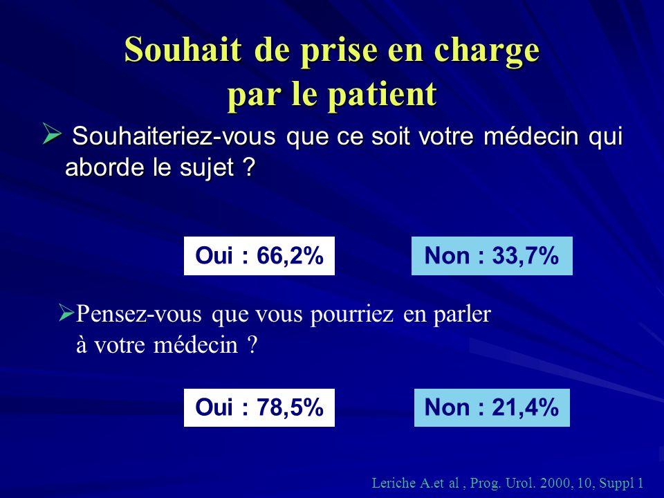 Souhait de prise en charge par le patient Non : 33,7%Oui : 66,2% Non : 21,4%Oui : 78,5% Leriche A.et al, Prog. Urol. 2000, 10, Suppl 1 Pensez-vous que