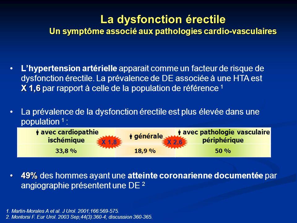 Lhypertension artérielle apparait comme un facteur de risque de dysfonction érectile. La prévalence de DE associée à une HTA est X 1,6 X 1,6 par rappo