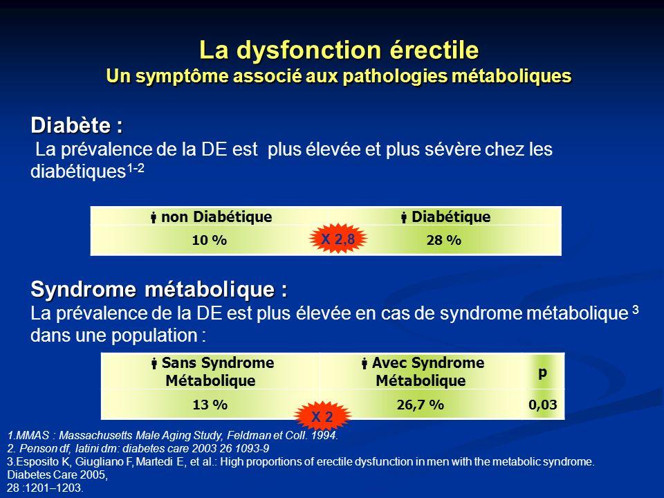 La dysfonction érectile Un symptôme associé aux pathologies métaboliques Diabète : La prévalence de la DE est plus élevée et plus sévère chez les diab
