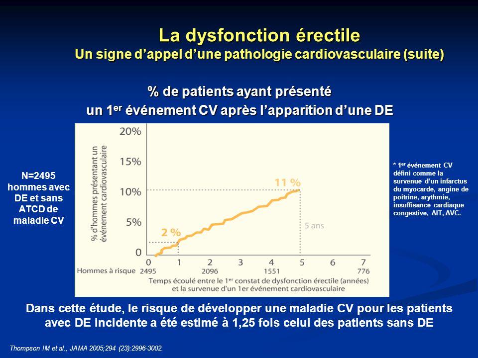 N=2495 hommes avec DE et sans ATCD de maladie CV * 1 er événement CV défini comme la survenue dun infarctus du myocarde, angine de poitrine, arythmie,