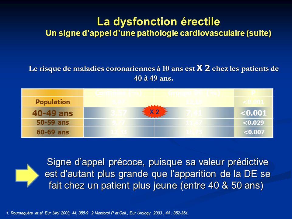 Le risque de maladies coronariennes à 10 ans est X 2 chez les patients de 40 à 49 ans. 1. Roumeguère et al. Eur Urol 2003; 44: 355-9 2 Montorsi P et C
