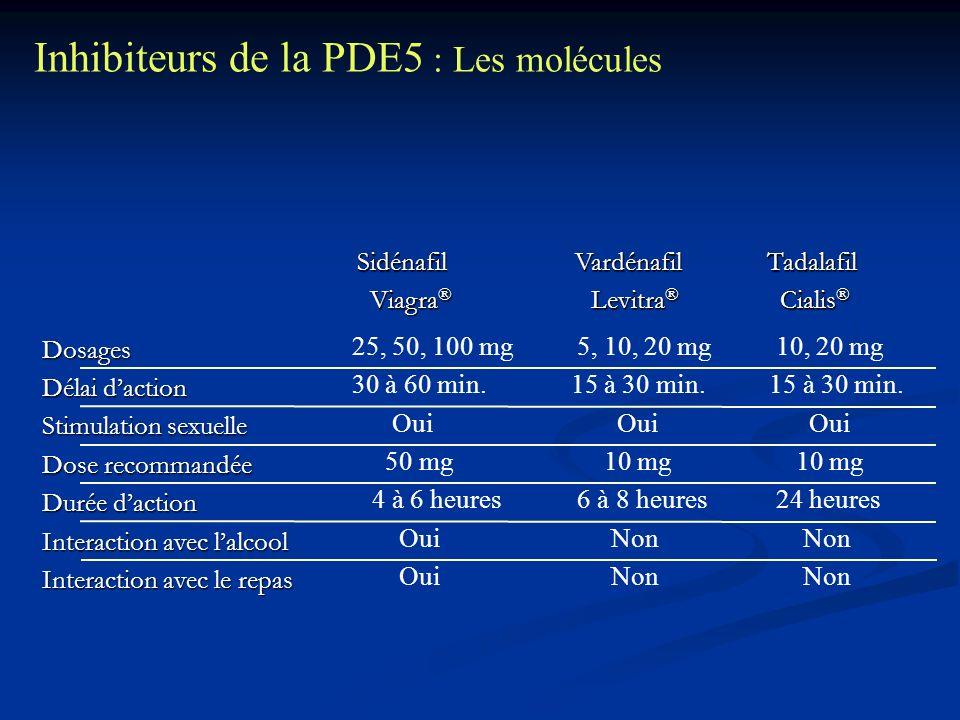 Dosages Délai daction Stimulation sexuelle Dose recommandée Durée daction Interaction avec lalcool Interaction avec le repas Sidénafil Vardénafil Tada