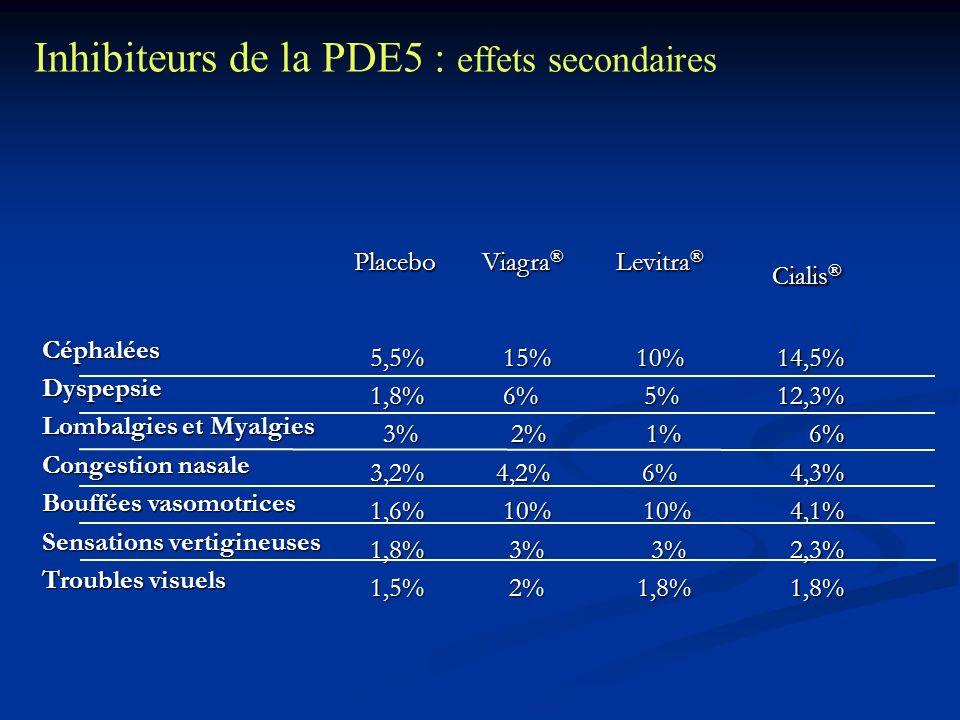 CéphaléesDyspepsie Lombalgies et Myalgies Congestion nasale Bouffées vasomotrices Sensations vertigineuses Troubles visuels 14,5%12,3%6% 4,3% 4,3% 4,1