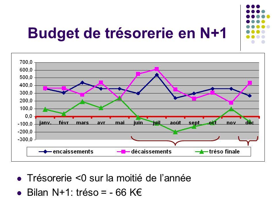 Une exploitation déficitaire Trésorerie négative sur 9 mois de lannée Les ventes dimmobilisations boost le résultat
