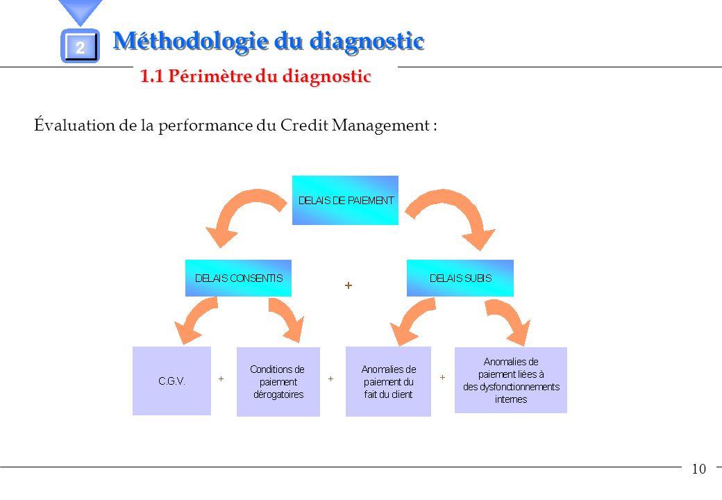 10 1.1 Périmètre du diagnostic Méthodologie du diagnostic Évaluation de la performance du Credit Management : 2