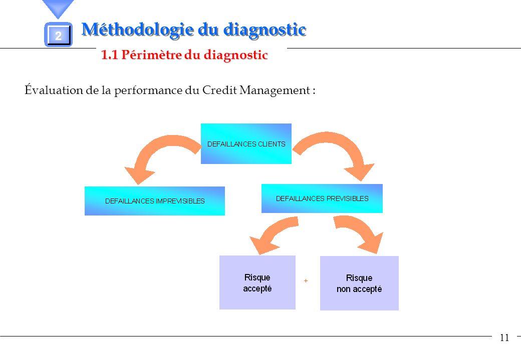 11 1.1 Périmètre du diagnostic 2 Méthodologie du diagnostic Évaluation de la performance du Credit Management :