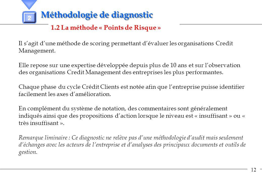 12 1.2 La méthode « Points de Risque » 2 Méthodologie de diagnostic Il sagit dune méthode de scoring permettant dévaluer les organisations Credit Mana