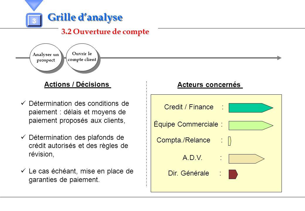 3.2 Ouverture de compte 3 Grille danalyse Analyser un prospect Analyser un prospect Ouvrir le compte client Actions / Décisions Acteurs concernés Cred