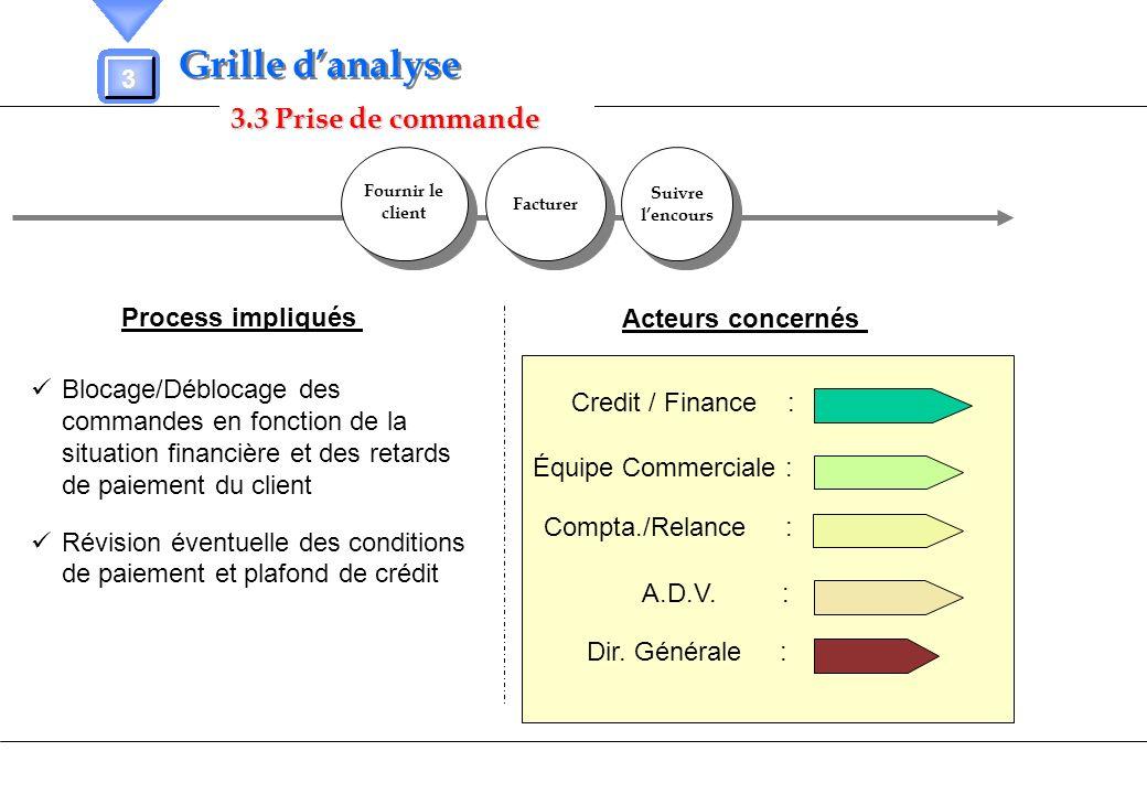 3.3 Prise de commande 3 Grille danalyse Process impliqués Acteurs concernés Blocage/Déblocage des commandes en fonction de la situation financière et