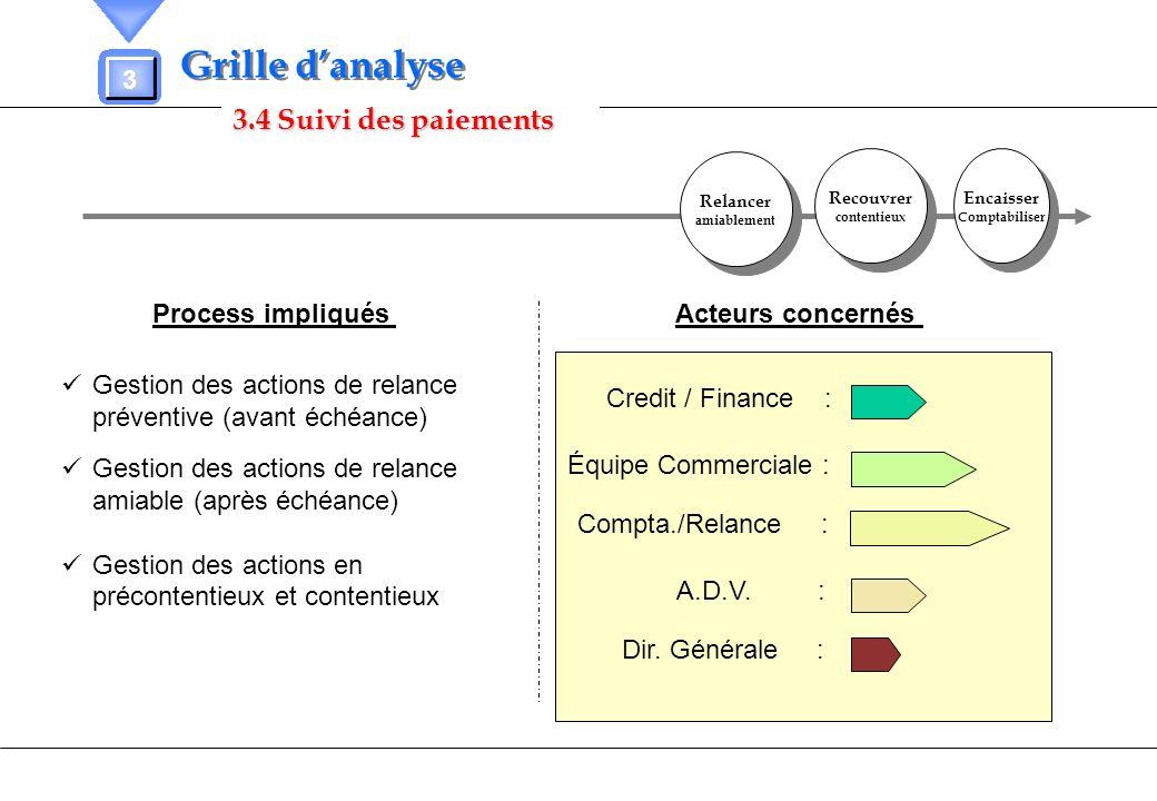 3.4 Suivi des paiements 3 Grille danalyse Process impliqués Acteurs concernés Gestion des actions de relance préventive (avant échéance) Gestion des a