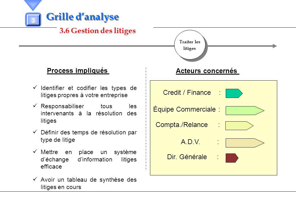 3.6 Gestion des litiges 3 Grille danalyse Process impliqués Acteurs concernés Identifier et codifier les types de litiges propres à votre entreprise R