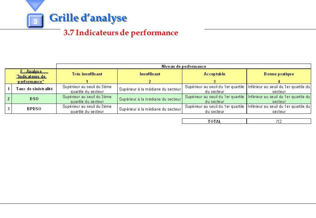3.7 Indicateurs de performance 3 Grille danalyse