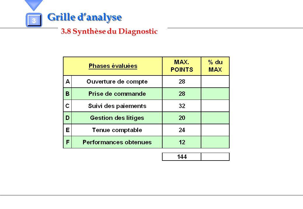 3.8 Synthèse du Diagnostic 3 Grille danalyse