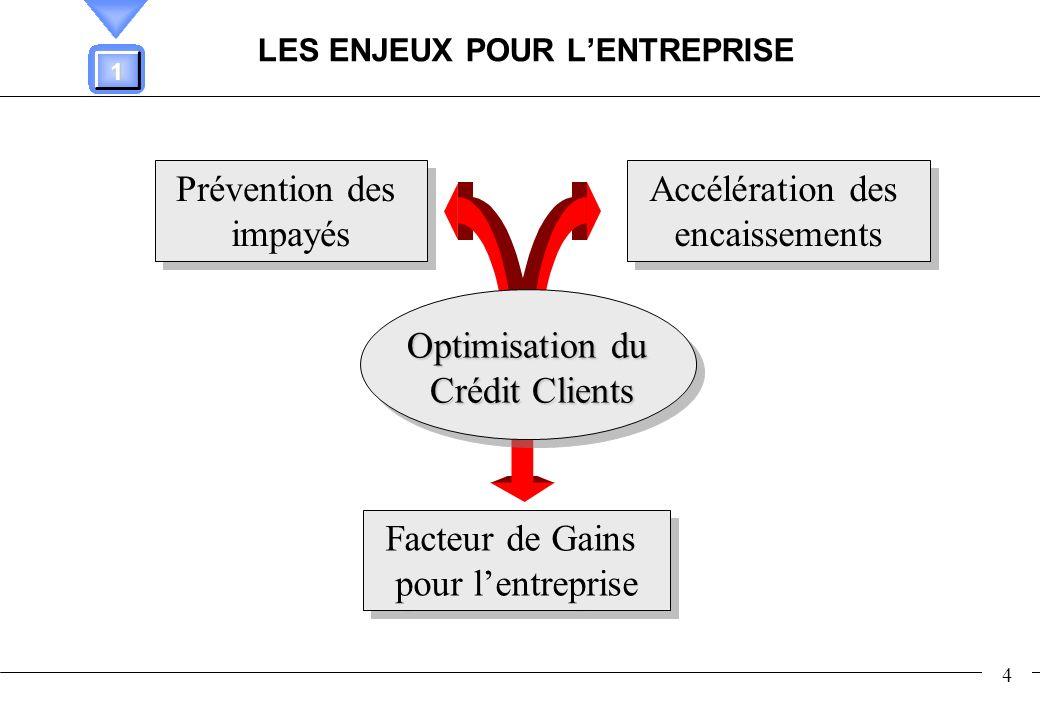 4 LES ENJEUX POUR LENTREPRISE Optimisation du Crédit Clients Accélération des encaissements Accélération des encaissements Prévention des impayés Prév