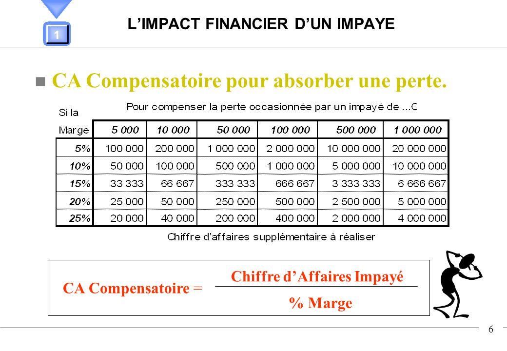 7 LIMPACT FINANCIER DES DELAIS DE PAIEMENT PAIEMENT COMPTANT DELAI DE 30 JOURS DELAI DE 60 JOURS DELAI DE 90 JOURS 10 000 9 900 9 800 9 700 Environ 1% du montant de la facture par mois de crédit accordé 1