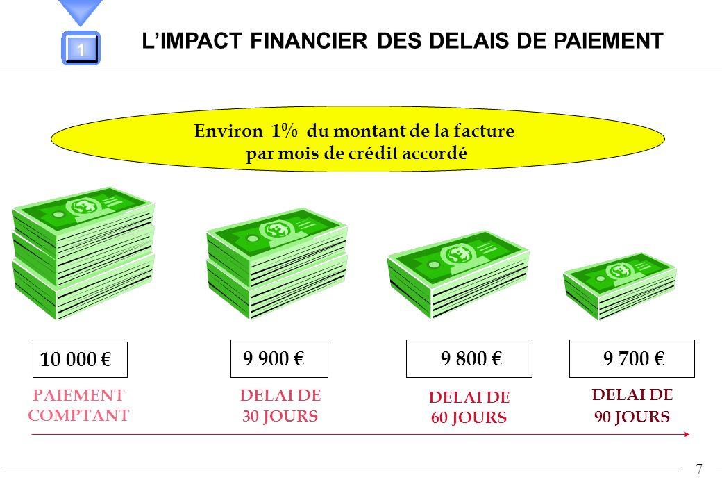 7 LIMPACT FINANCIER DES DELAIS DE PAIEMENT PAIEMENT COMPTANT DELAI DE 30 JOURS DELAI DE 60 JOURS DELAI DE 90 JOURS 10 000 9 900 9 800 9 700 Environ 1%