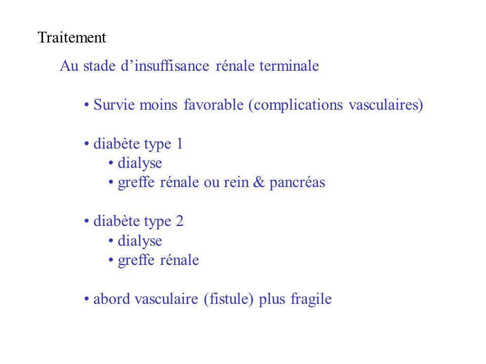 Traitement Au stade dinsuffisance rénale terminale Survie moins favorable (complications vasculaires) diabète type 1 dialyse greffe rénale ou rein & p
