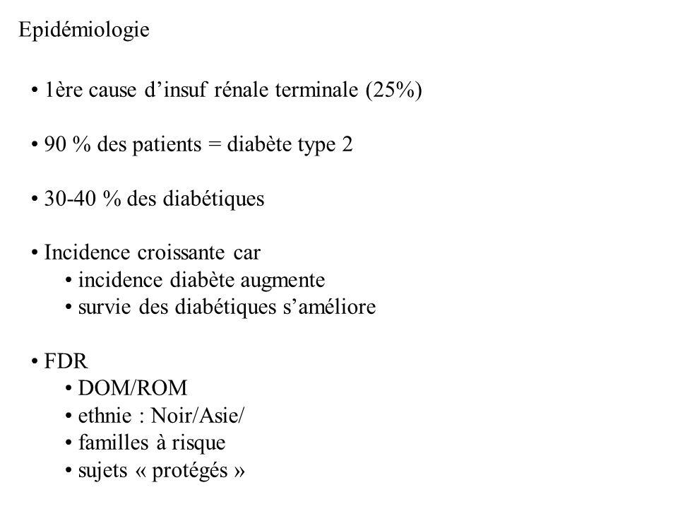 Epidémiologie 1ère cause dinsuf rénale terminale (25%) 90 % des patients = diabète type 2 30-40 % des diabétiques Incidence croissante car incidence d