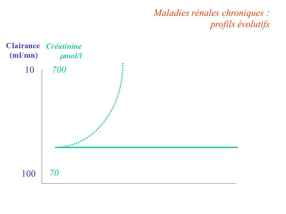 Maladies rénales chroniques : profils évolutifs Clairance (ml/mn) 100 10 Créatinine mol/l 700 70