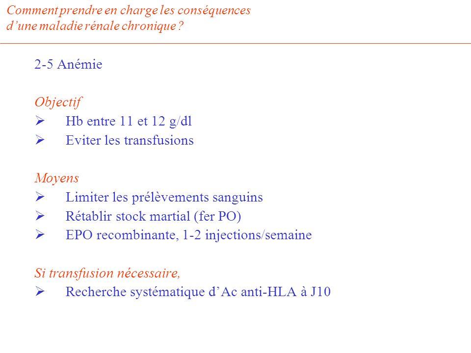 Comment prendre en charge les conséquences dune maladie rénale chronique ? 2-5 Anémie Objectif Hb entre 11 et 12 g/dl Eviter les transfusions Moyens L