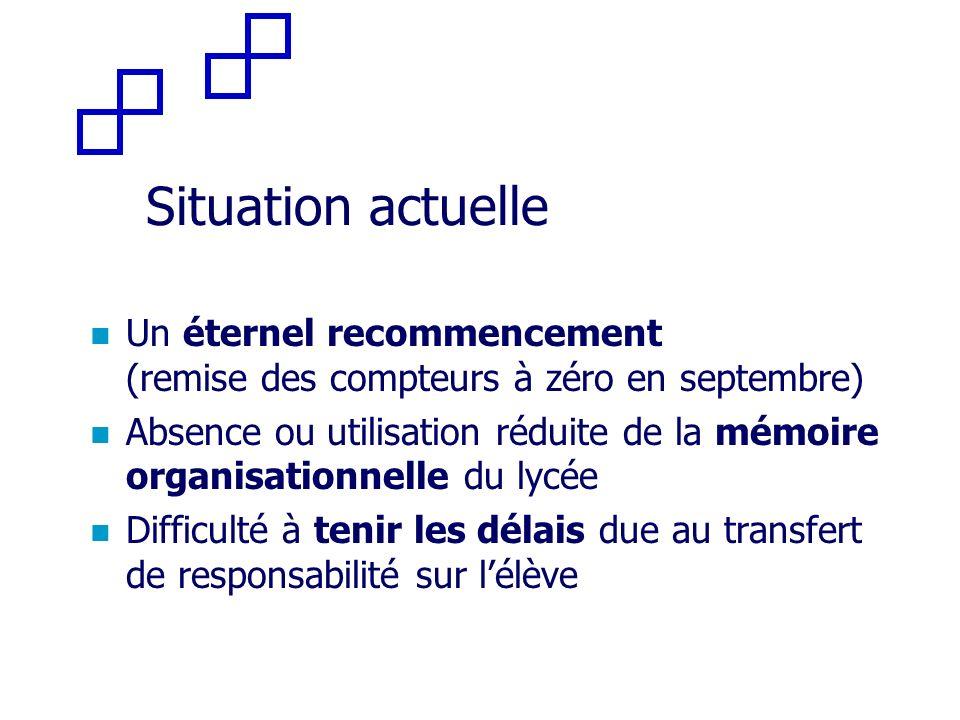 Situation actuelle Un éternel recommencement (remise des compteurs à zéro en septembre) Absence ou utilisation réduite de la mémoire organisationnelle