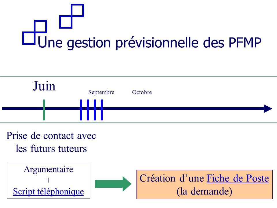 U ne gestion prévisionnelle des PFMP Septembre Juin Prise de contact avec les futurs tuteurs Argumentaire + Script téléphonique Octobre Création dune