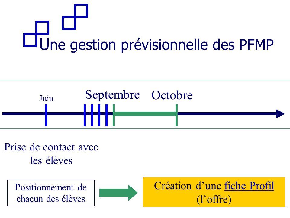 Juin Positionnement de chacun des élèves Septembre Octobre Prise de contact avec les élèves Création dune fiche Profilfiche Profil (loffre) U ne gesti