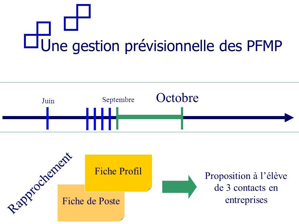 Septembre Juin Rapprochement Octobre Fiche de Poste Fiche Profil Proposition à lélève de 3 contacts en entreprises