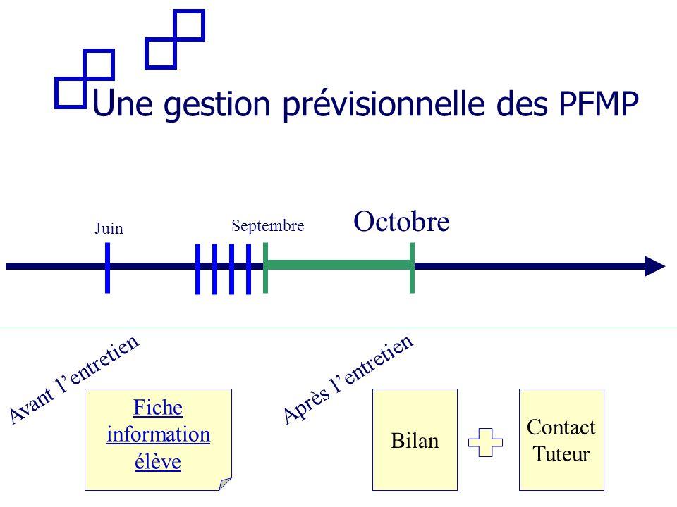 U ne gestion prévisionnelle des PFMP Septembre Juin Octobre Avant lentretien Fiche information élève Après lentretien Bilan Contact Tuteur