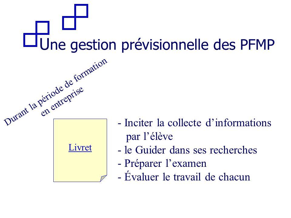 U ne gestion prévisionnelle des PFMP Durant la période de formation en entreprise Livret - Inciter la collecte dinformations par lélève - le Guider da