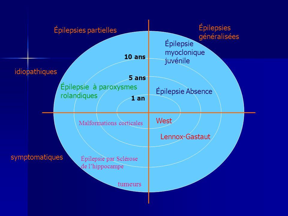 Épilepsies généralisées Épilepsies partielles idiopathiques symptomatiques West Lennox-Gastaut Épilepsie Absence Épilepsie myoclonique juvénile Épilepsie à paroxysmes rolandiques Épilepsie par Sclérose de lhippocampe tumeurs Malformations corticales 1 an 5 ans 10 ans
