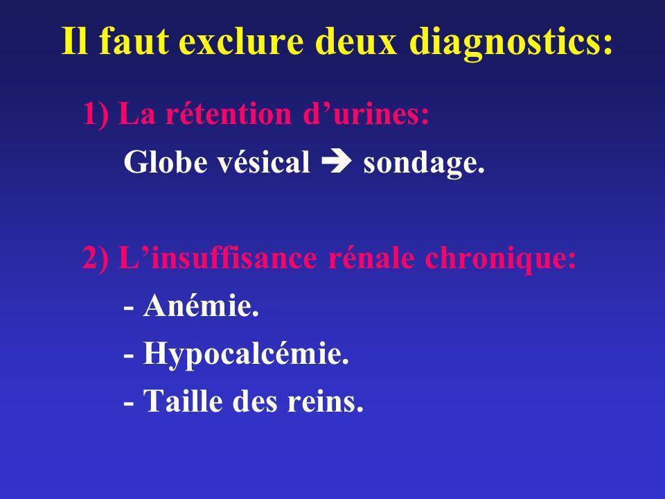Il faut exclure deux diagnostics: 1) La rétention durines: Globe vésical sondage. 2) Linsuffisance rénale chronique: - Anémie. - Hypocalcémie. - Taill