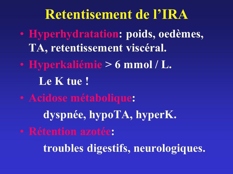 Retentisement de lIRA Hyperhydratation: poids, oedèmes, TA, retentissement viscéral. Hyperkaliémie > 6 mmol / L. Le K tue ! Acidose métabolique: dyspn
