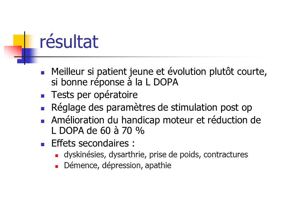 résultat Meilleur si patient jeune et évolution plutôt courte, si bonne réponse à la L DOPA Tests per opératoire Réglage des paramètres de stimulation