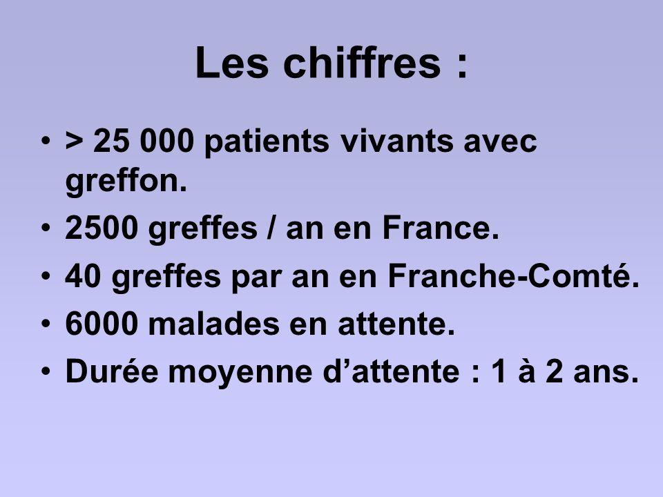 Les chiffres : > 25 000 patients vivants avec greffon. 2500 greffes / an en France. 40 greffes par an en Franche-Comté. 6000 malades en attente. Durée