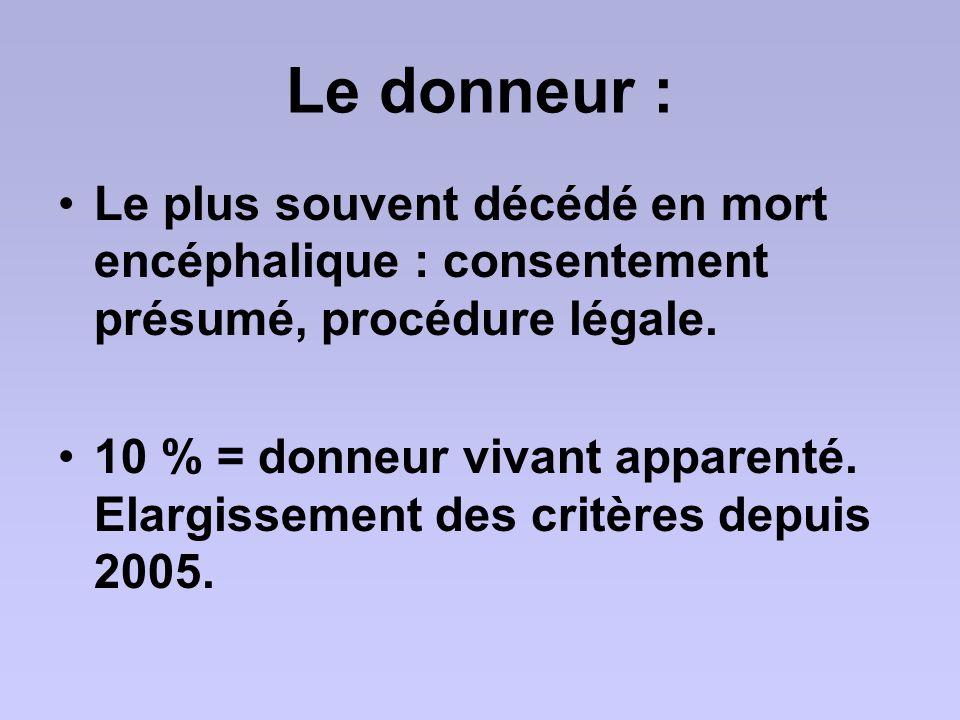 Le donneur : Le plus souvent décédé en mort encéphalique : consentement présumé, procédure légale. 10 % = donneur vivant apparenté. Elargissement des