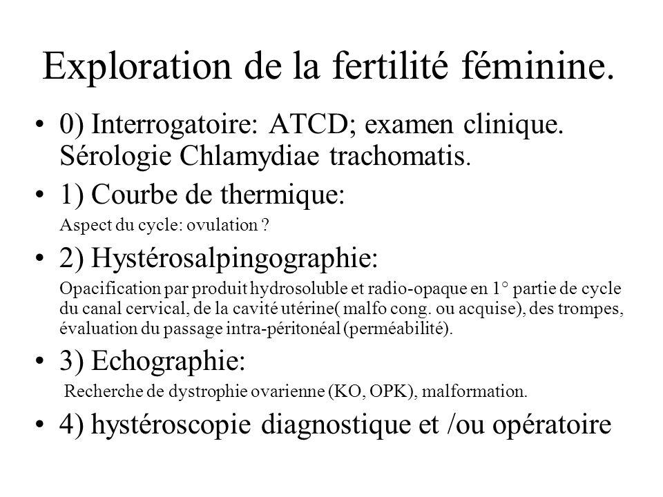 Exploration de la fertilité féminine.0) Interrogatoire: ATCD; examen clinique.