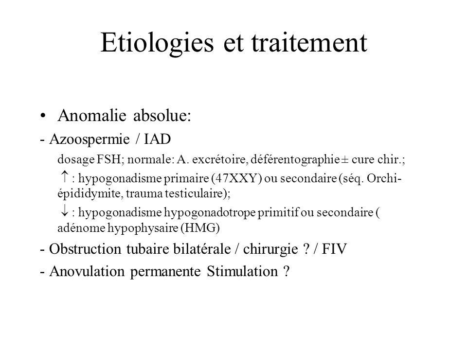 Etiologies et traitement Anomalie absolue: - Azoospermie / IAD dosage FSH; normale: A.
