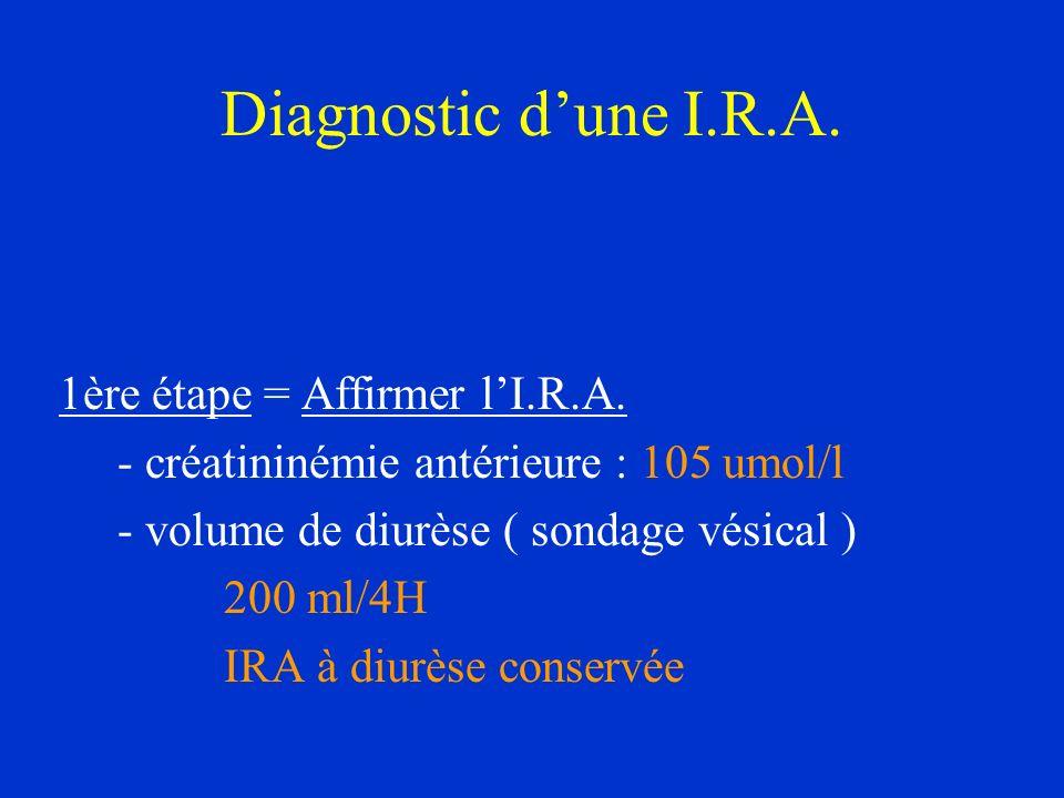 Diagnostic dune I.R.A. 1ère étape = Affirmer lI.R.A. - créatininémie antérieure : 105 umol/l - volume de diurèse ( sondage vésical ) 200 ml/4H IRA à d