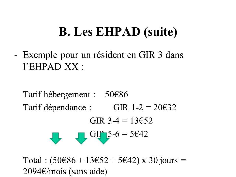 B. Les EHPAD (suite) -Exemple pour un résident en GIR 3 dans lEHPAD XX : Tarif hébergement : 5086 Tarif dépendance : GIR 1-2 = 2032 GIR 3-4 = 1352 GIR