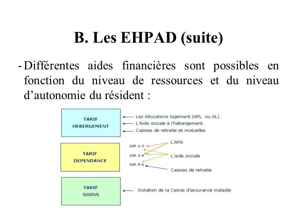 B. Les EHPAD (suite) -Différentes aides financières sont possibles en fonction du niveau de ressources et du niveau dautonomie du résident :