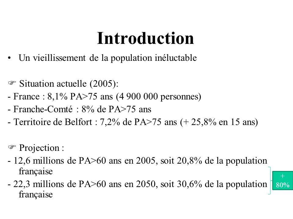 Introduction Un vieillissement de la population inéluctable Situation actuelle (2005): - France : 8,1% PA>75 ans (4 900 000 personnes) - Franche-Comté : 8% de PA>75 ans - Territoire de Belfort : 7,2% de PA>75 ans (+ 25,8% en 15 ans) Projection : - 12,6 millions de PA>60 ans en 2005, soit 20,8% de la population française - 22,3 millions de PA>60 ans en 2050, soit 30,6% de la population française + 80%