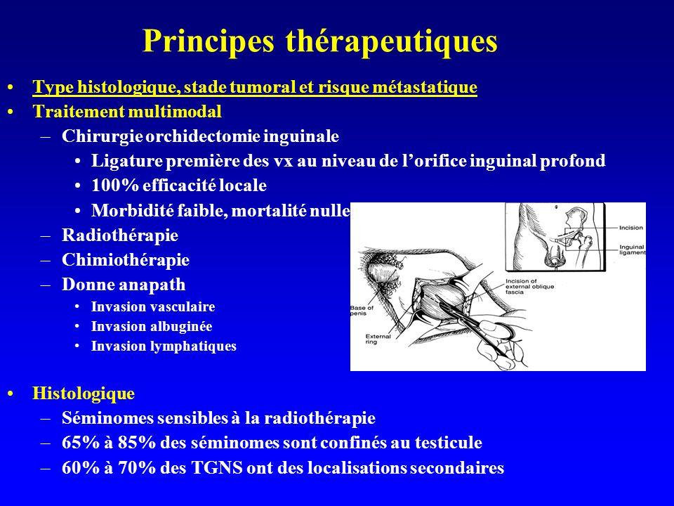 Principes thérapeutiques Type histologique, stade tumoral et risque métastatique Traitement multimodal –Chirurgie orchidectomie inguinale Ligature pre
