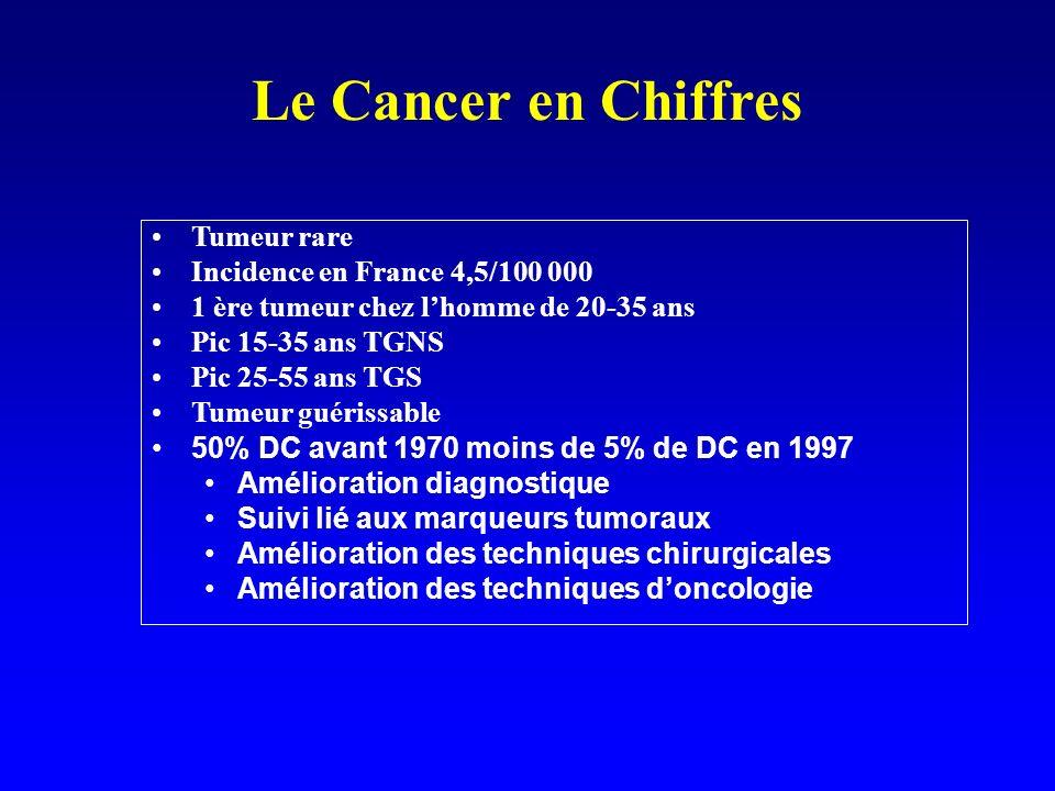 Le Cancer en Chiffres Tumeur rare Incidence en France 4,5/100 000 1 ère tumeur chez lhomme de 20-35 ans Pic 15-35 ans TGNS Pic 25-55 ans TGS Tumeur gu