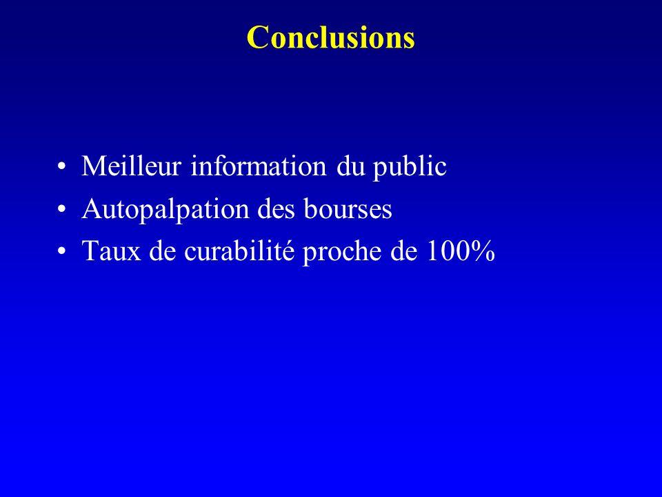 Conclusions Meilleur information du public Autopalpation des bourses Taux de curabilité proche de 100%
