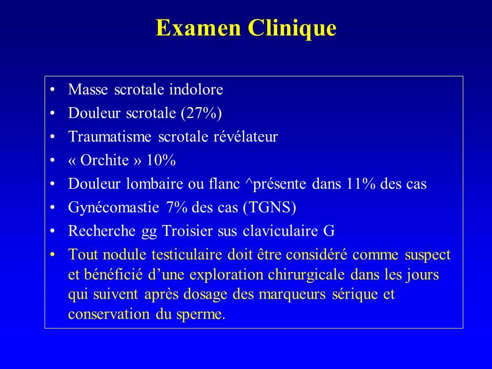 Masse scrotale indolore Douleur scrotale (27%) Traumatisme scrotale révélateur « Orchite » 10% Douleur lombaire ou flanc ^présente dans 11% des cas Gy